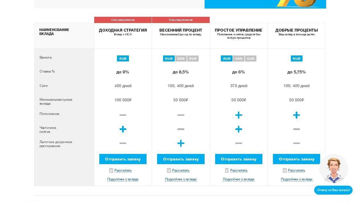 Типы вкладов для частных клиентов, которые предлагает Локо-Банк